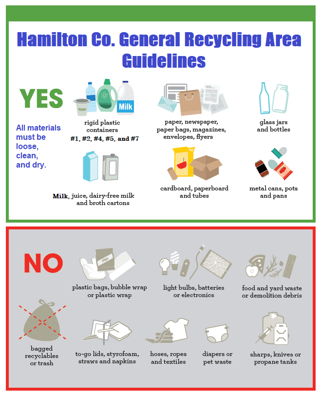 Recycling Guidelines - Hamilton County