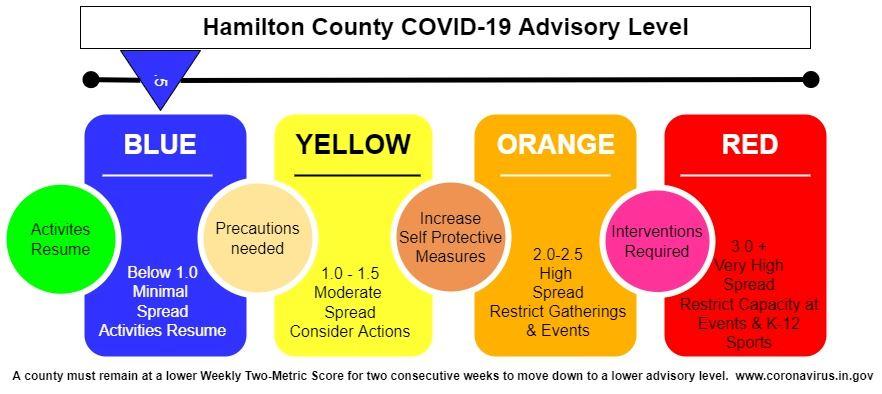 Covid 19 Coronavirus Health Information Hamilton County In